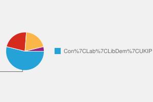2010 General Election result in Newark